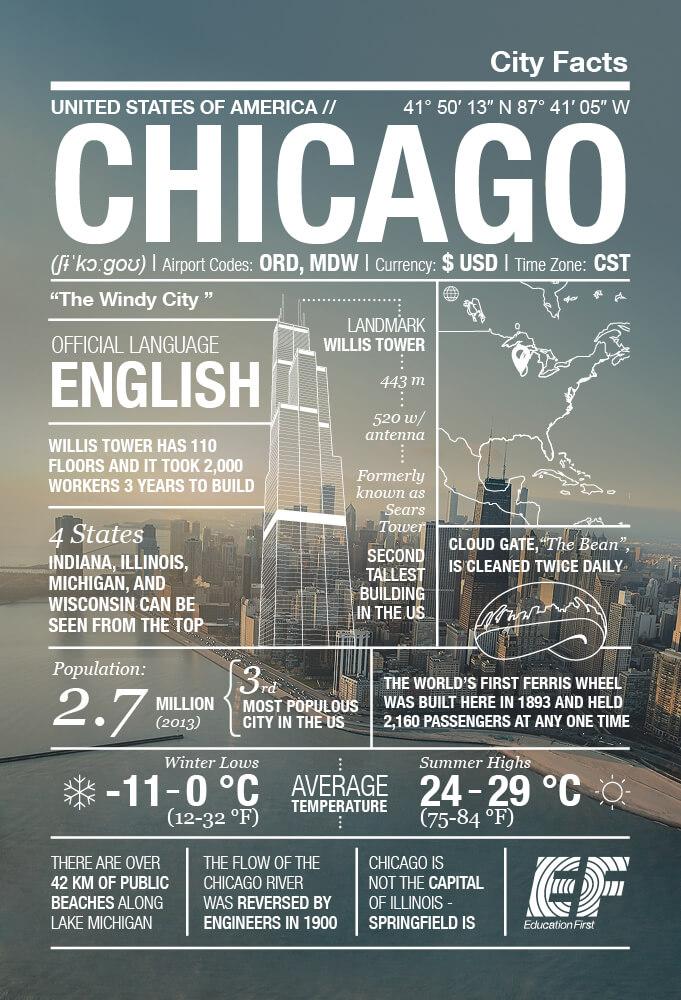 Infografía de Chicago
